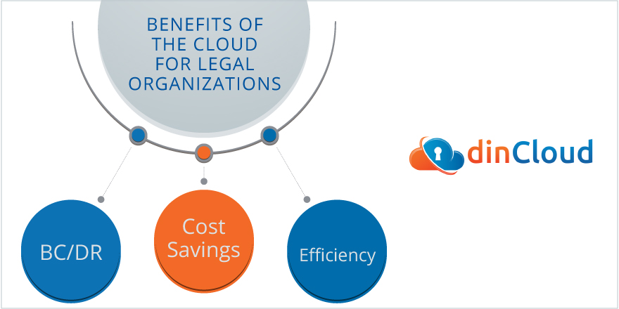 Benefits of the Cloud for Legal Organizations