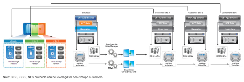CIFS iSCSi, NFS protocols can be leveraged for non-NetApp customers