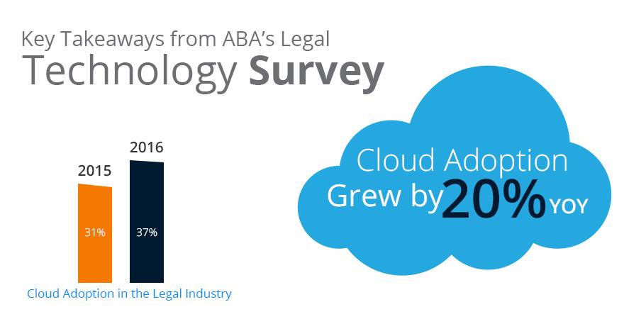 Legal Tech Cloud Trends