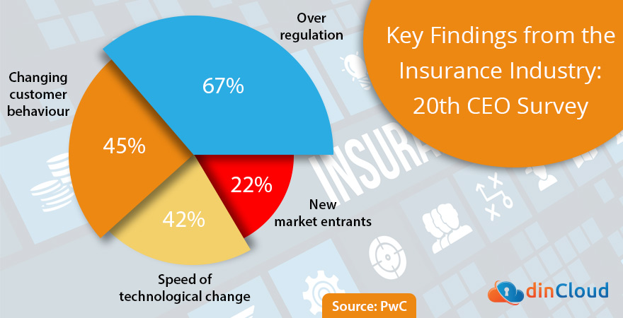 Key findings from the insurance