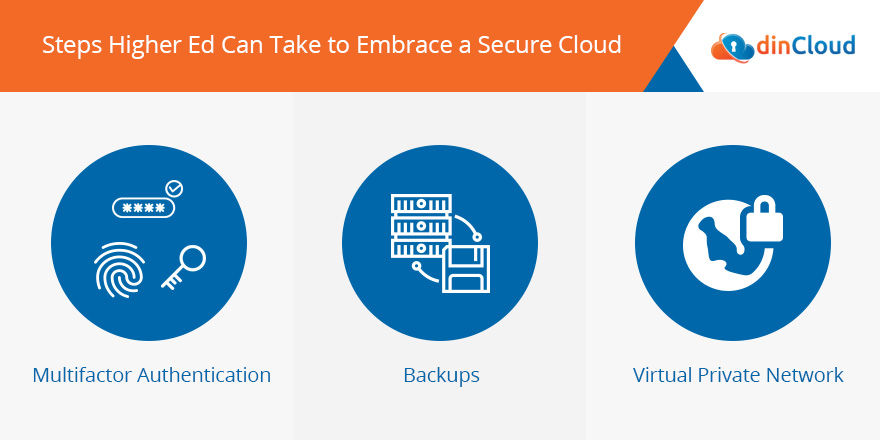 Steps Higher Education can take to Embrace Security Cloud