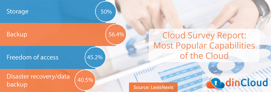 Cloud Adoption Trends in the Legal Industry