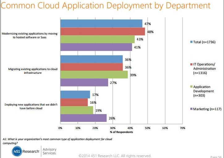 Common Cloud Application Deployment by Department