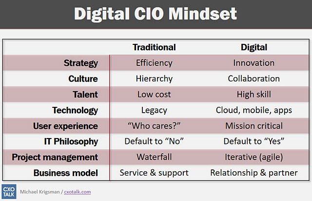 Contrast Between Traditional and Digital Mindset