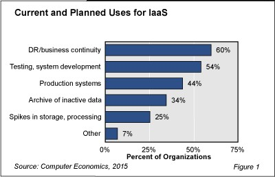 Current and Planned Uses for IaaS