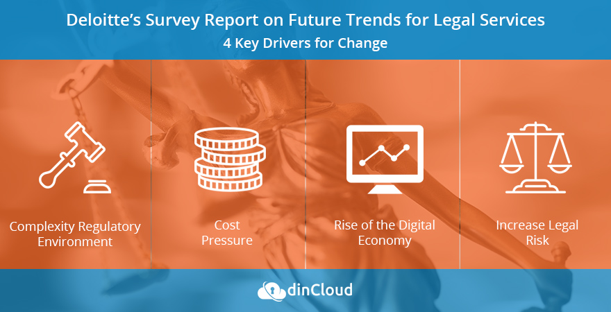 Deloite Survey Report