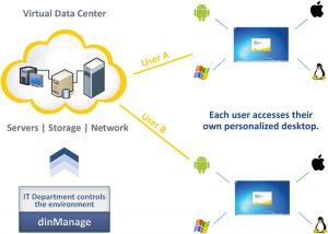 Next Generation Data Center