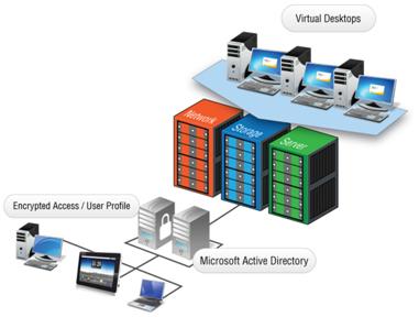 Desktop virtualization simplified