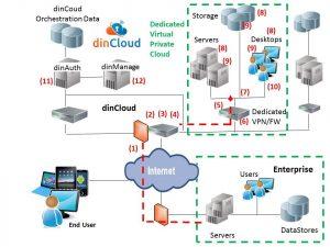 dinCloud Secure Cloud System