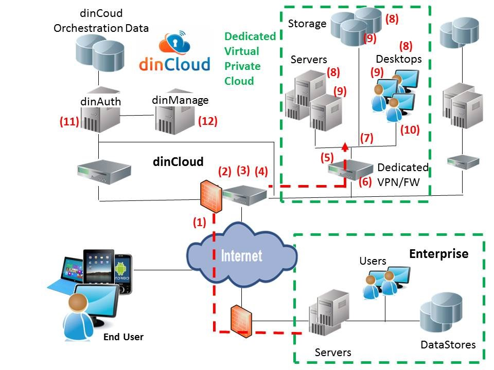 dinCloud Secure Cloud System