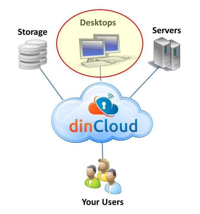 dincloud services
