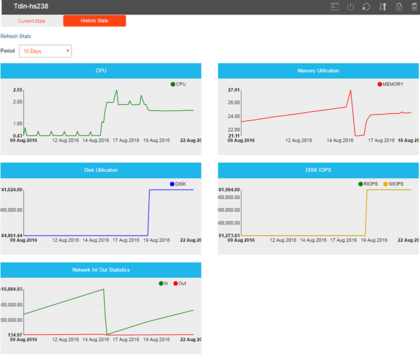 dinManage: New Cloud Analytics and Monitoring Feature - dinCloud
