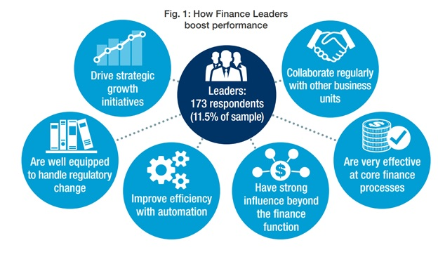 How Finance Leaders boost performance