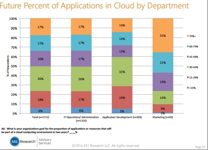 Future Percent of Applications in Cloud by Department