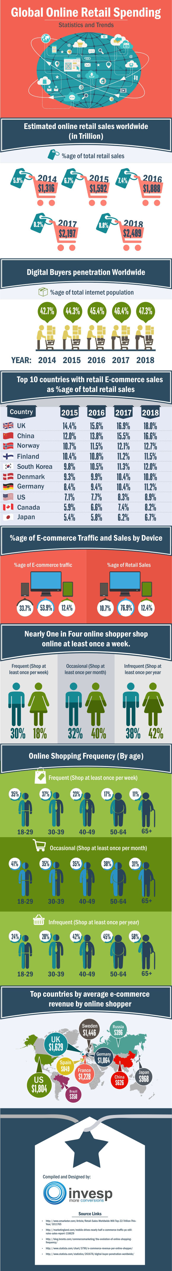 Global online retail spending Statistics and Trends