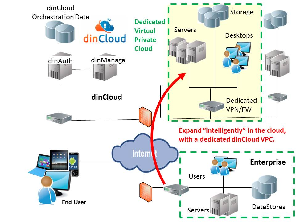dedicated dincloud VPC