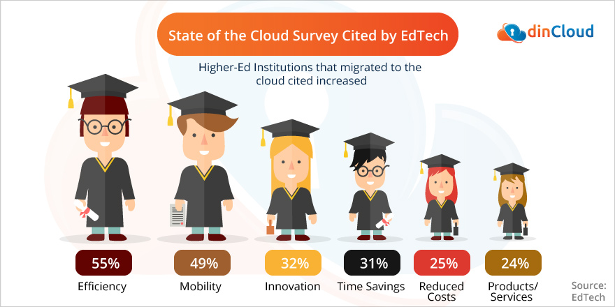 Key Insights from New Research on Higher Ed