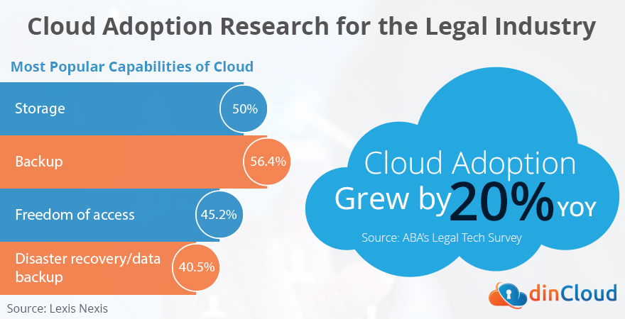 Cloud Adoption Research for Legal Industry