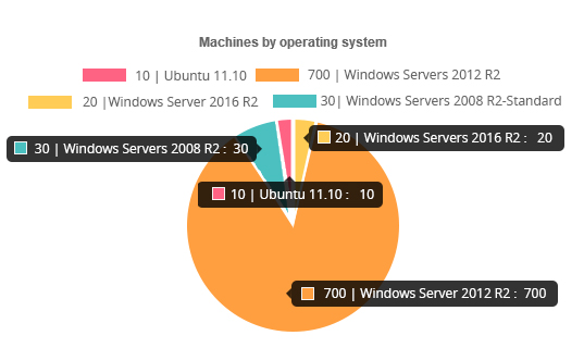 Machine by Operating System - dinManage