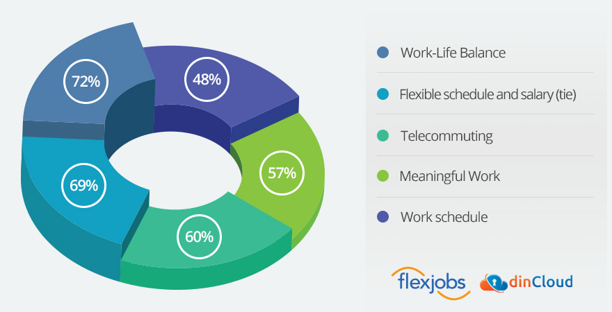Most Important Working Flexibility Factors - Infographic