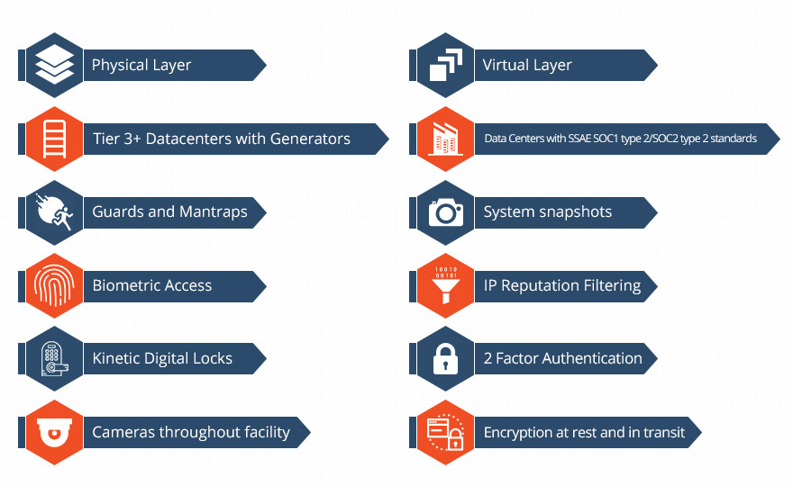 Multiple Levels of Security Procedures | dinCloud