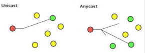 unicast and anycast networking