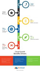 Deloitte Shares How the Cloud Enables Rapid Growth for SMBs