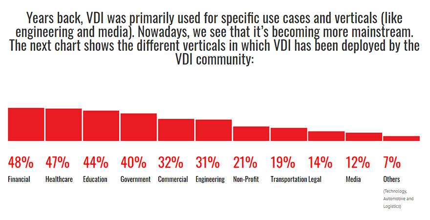 2019-year-of-vdi-survey-results