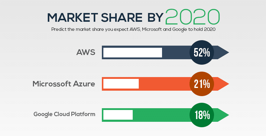 Aws Wins Market Share In 2020 As Per The Survey
