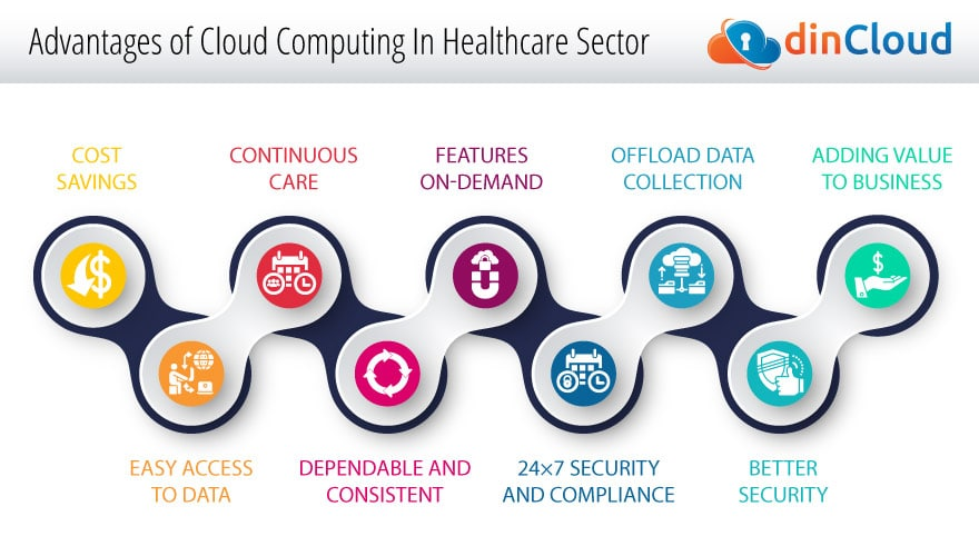 Advantages and Disadvantages Cloud Computing In Healthcare