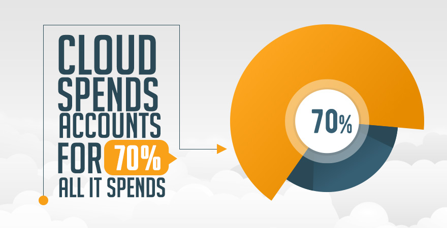 Cloud Spend Accounts for 70% of All IT Spend