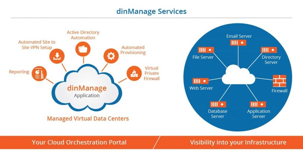 dinManage Services by dinCloud
