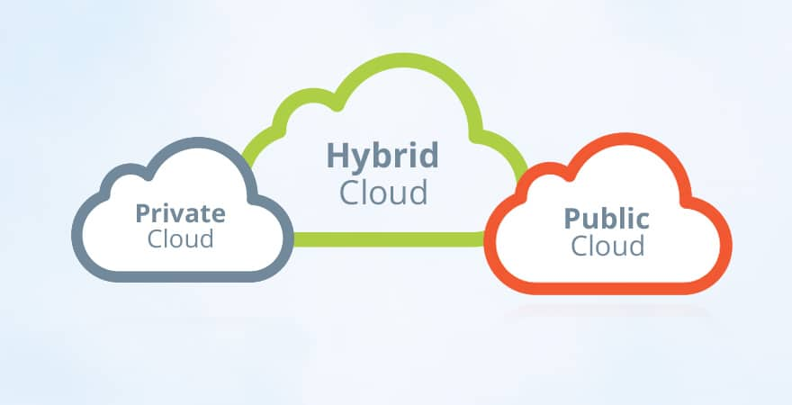 Private Public And Hybrid Cloud Business Applications