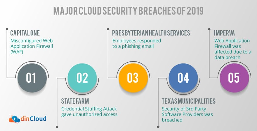 Major Cloud Security Breaches of 2019