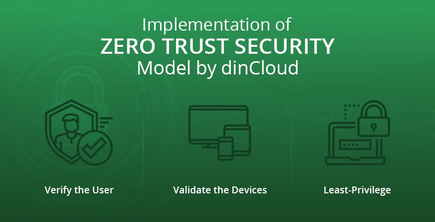 implementation of zero trust security model by dinCloud
