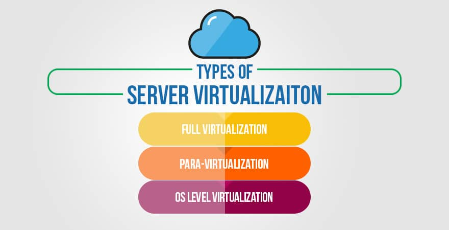 Types of Server Virtualization