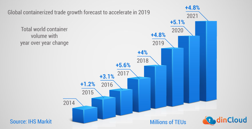 Containerization Will See Growth