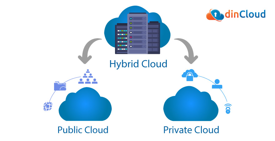 Hybrid Cloud Infrastructures Will Grow