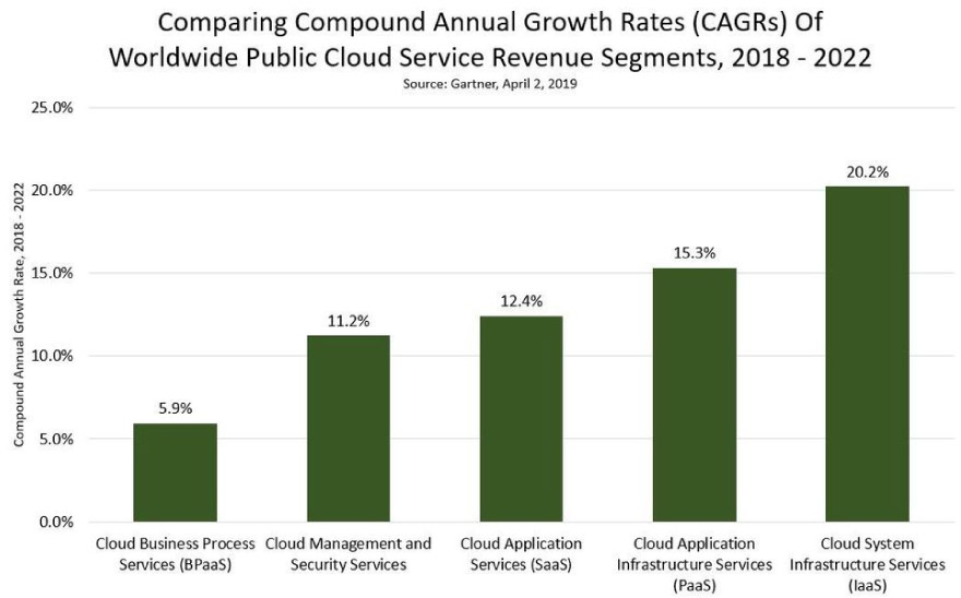 Conparing Compound Annual Growth