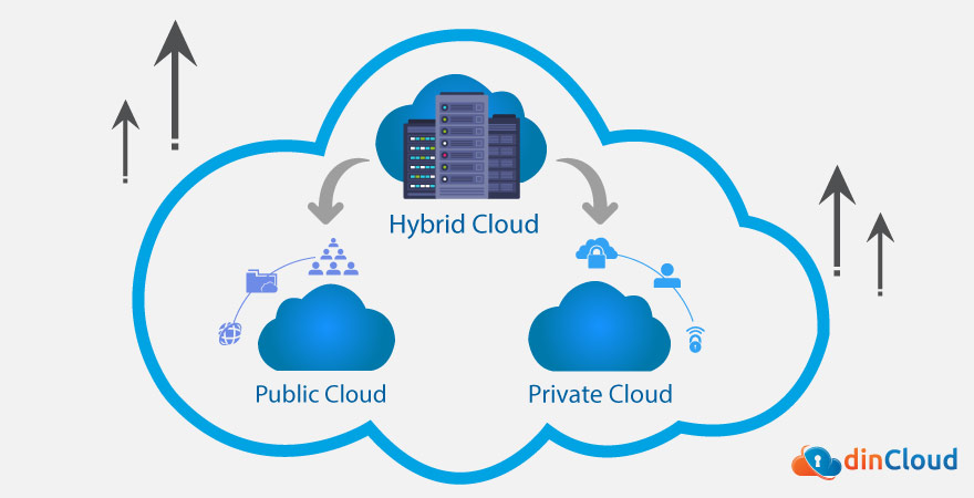 Hybrid Cloud Will Gain Popularity