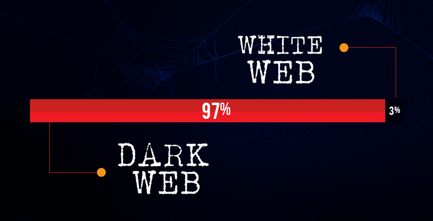 How Much Share Does Deep Web Covers and White Web Covers