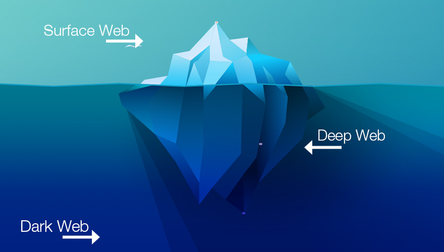 White Web Vs Dark Web Vs Deep Web View