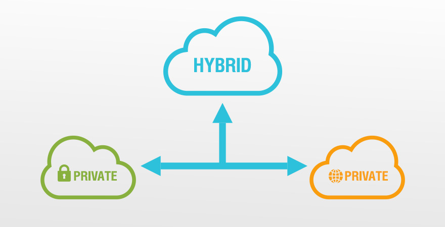 Hybrid, Public and Private Cloud