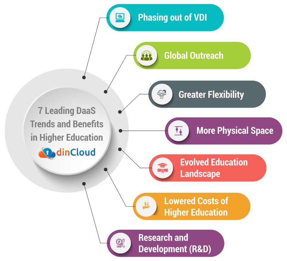 7 Leading DaaS Trends and Benefits in Higher Education