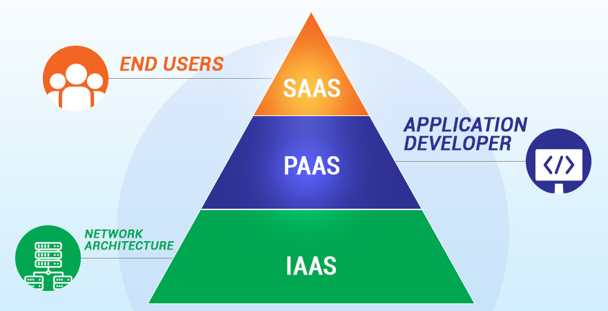 Understanding Cloud Computing Models – IaaS, SaaS and PaaS
