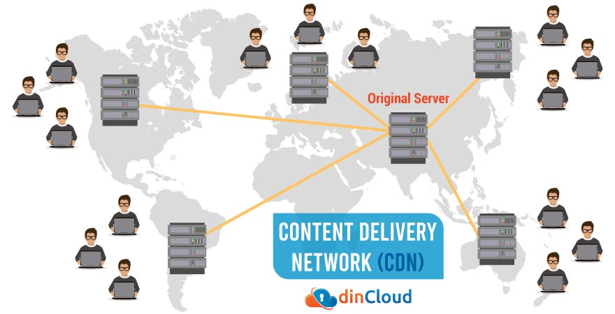 Intro to Content Delivery Network (CDN) and Benefits