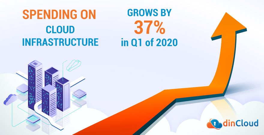 Spending on Cloud Infrastructure Grows by 37% in Q1 of 2020