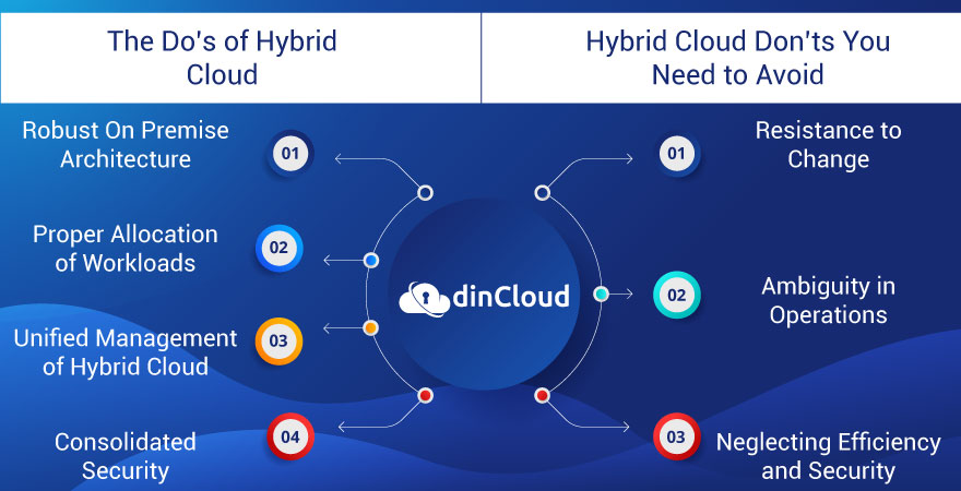 The Do's and Don'ts of a Hybrid Cloud Deployment