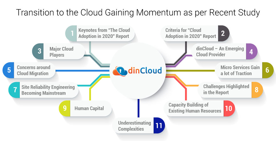Transition to the Cloud Gaining Momentum as per Recent Study