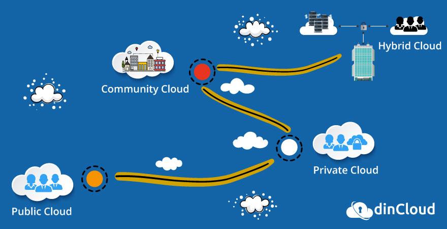 dincloud's hybrid cloud deployment